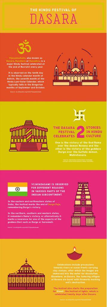 Dasara Infographic